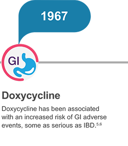 Doxycycline has been associated with an increased risk of GI adverse events, some as serious as IBD.