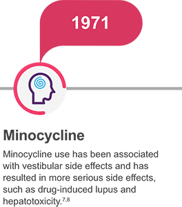 Minocycline has been associated with vestibular side effects and has resulted in more serious side effects such as drug-related lupus and hepatoxicity.